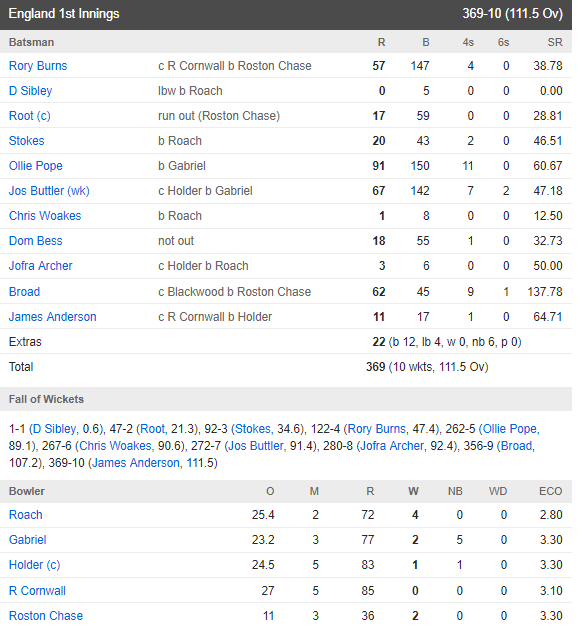 England vs west Indies test match scoreboard