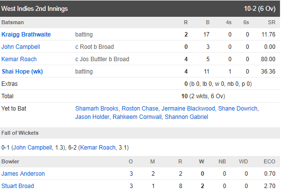 See West Indies Second Inning scoreboard 3rd test match 2020