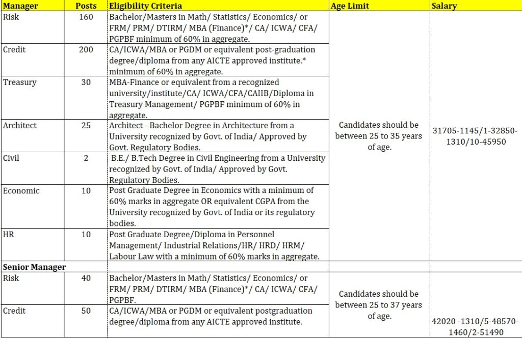 PNB SO MANAGERS RECRUITMENT 2020